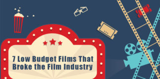 7 Low Budget Films That Broke the Film Industry